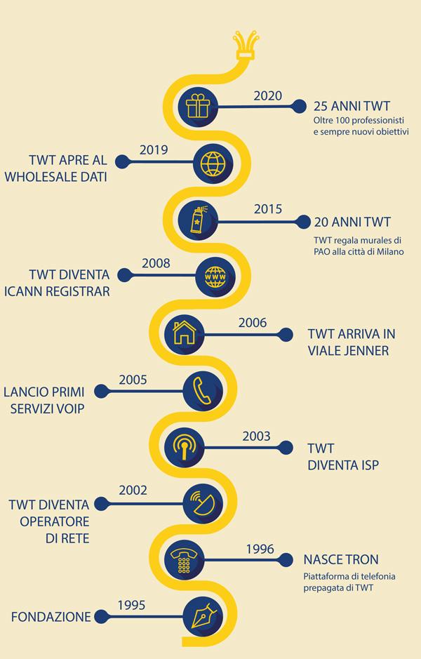 timeline 25_anni twt